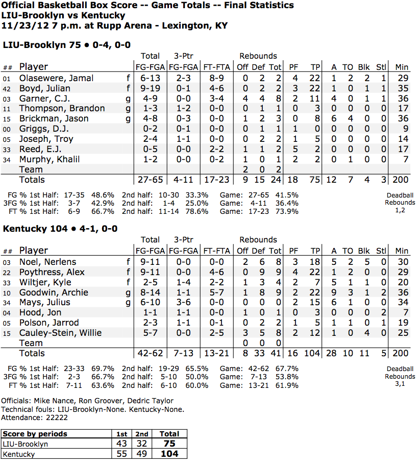 UK_LI_Box_Score.pdf (1 page)