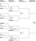 2013 sec tournament bracket